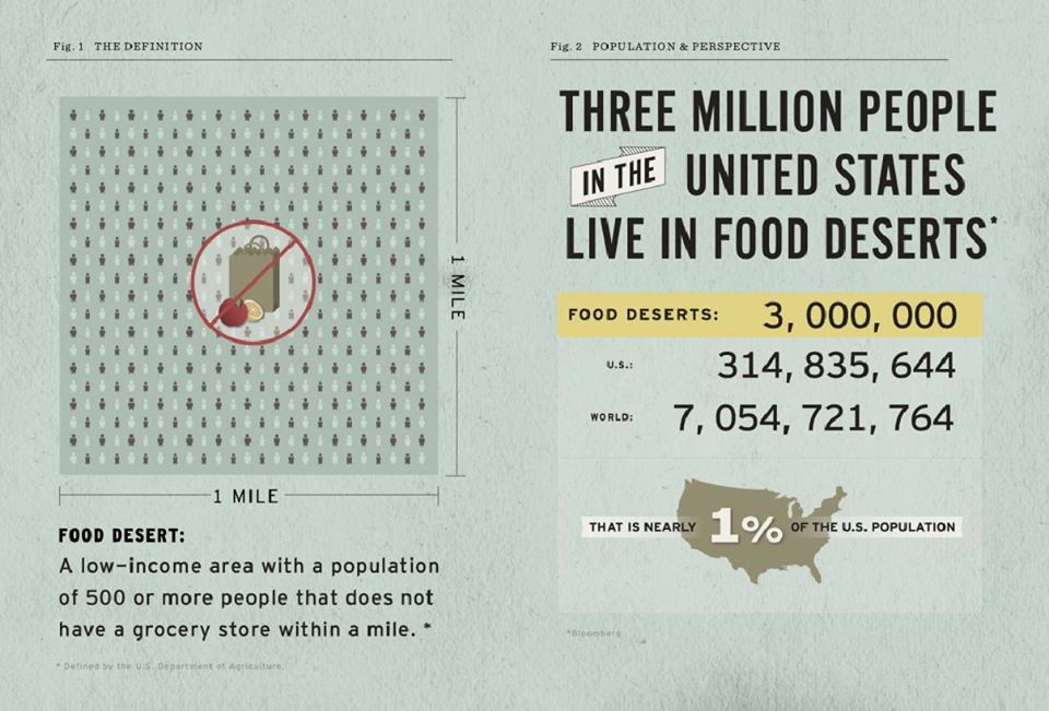 food-desert-infographic