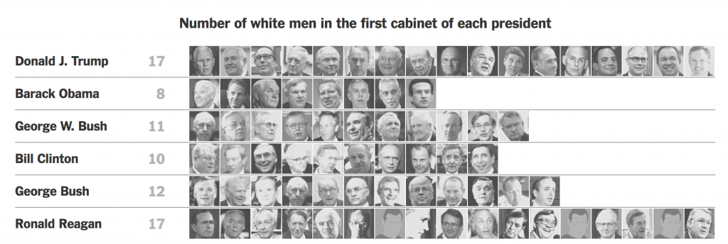 Trump has more white males than any first cabinet in years ...