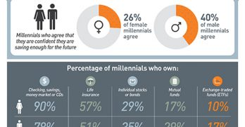 Are Male and Female Millennials on the Same Page Financially?